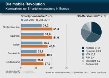Die mobile Revolution - Kennzahlen zur Smartphonenutzung in Europa
