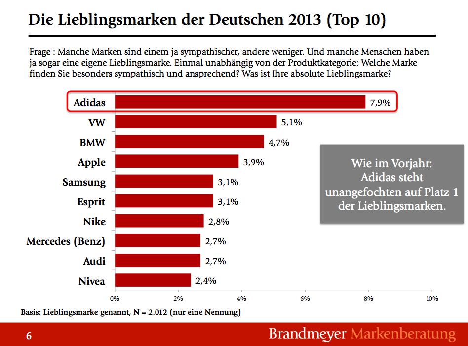 Die-Lieblingsmarken-der-Deutschen-20131