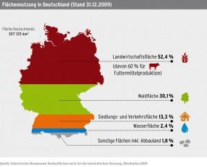 Flächennutzung Deutschland